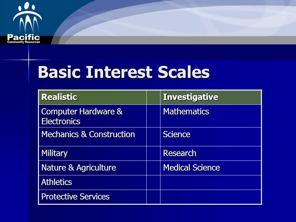 Basic Interest Scales RealisticInvestigative Computer Hardware & Electronics Mathematics Mechanics & Construction Science MilitaryResearch Nature & Agriculture Medical Science Athletics Protective Services