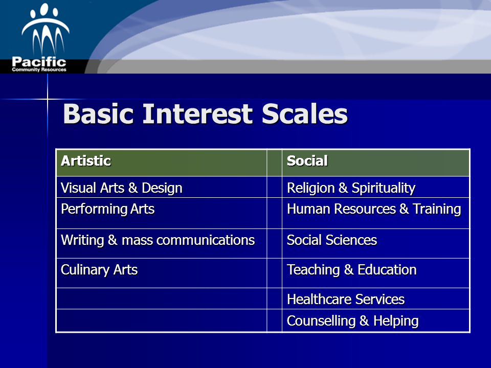 Basic Interest Scales ArtisticSocial Visual Arts & Design Religion & Spirituality Performing Arts Human Resources & Training Writing & mass communications Social Sciences Culinary Arts Teaching & Education Healthcare Services Counselling & Helping