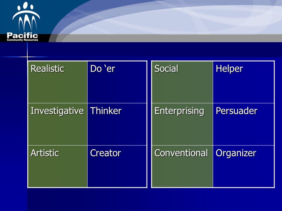 Basic Interest Scales Realistic Do 'er InvestigativeThinker ArtisticCreatorSocialHelperEnterprisingPersuader ConventionalOrganizer