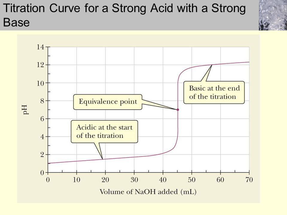 Titration Curve for a Strong Acid with a Strong Base