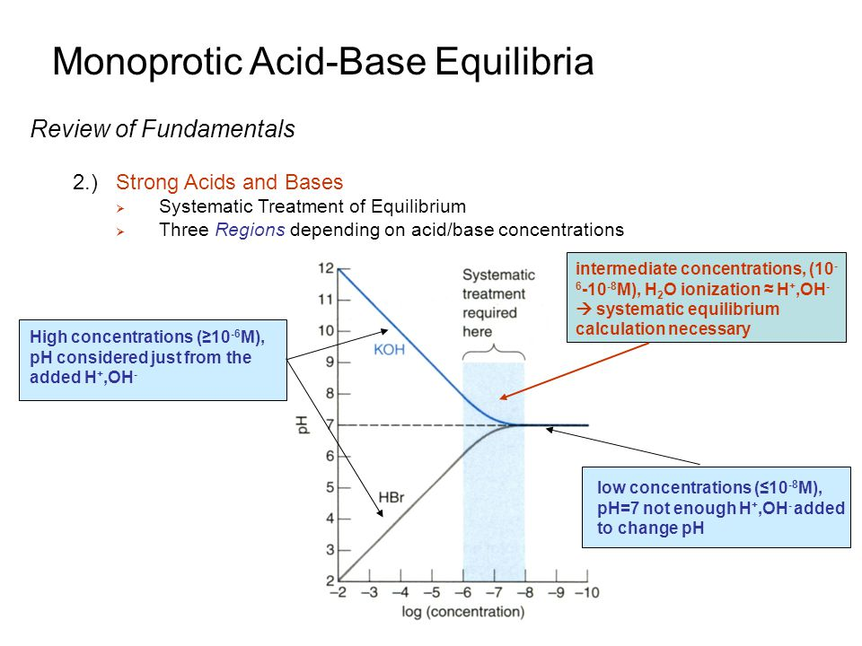 Monoprotic Acid-Base Equilibria Review of Fundamentals 2.)Strong Acids and Bases  Systematic Treatment of Equilibrium  Three Regions depending on ac