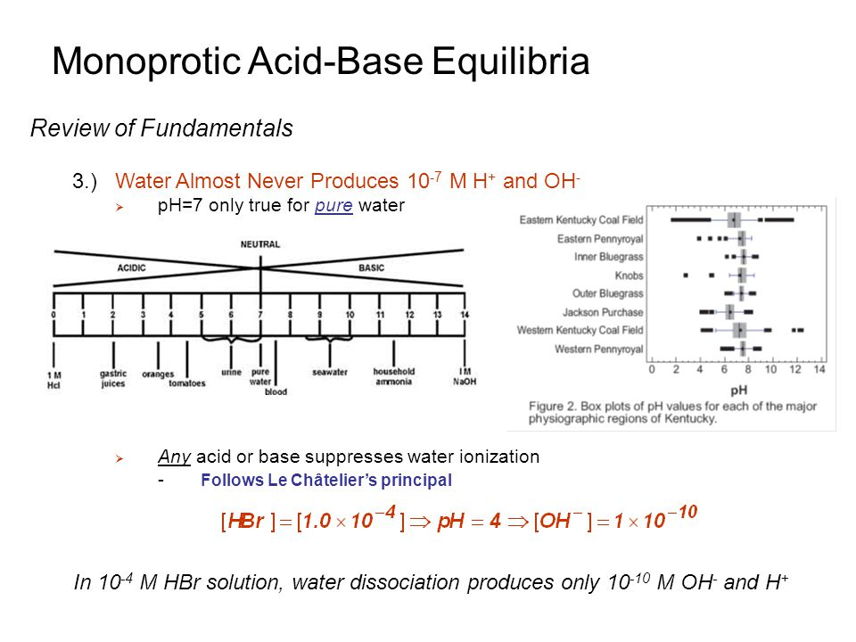 Monoprotic Acid-Base Equilibria Review of Fundamentals 3.)Water Almost Never Produces 10 -7 M H + and OH -  pH=7 only true for pure water  Any acid