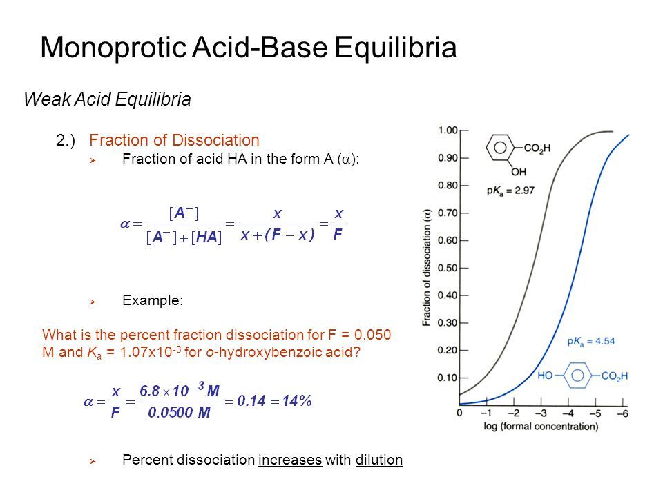 Monoprotic Acid-Base Equilibria Weak Acid Equilibria 2.)Fraction of Dissociation  Fraction of acid HA in the form A - (  ):  Example:  Percent dis