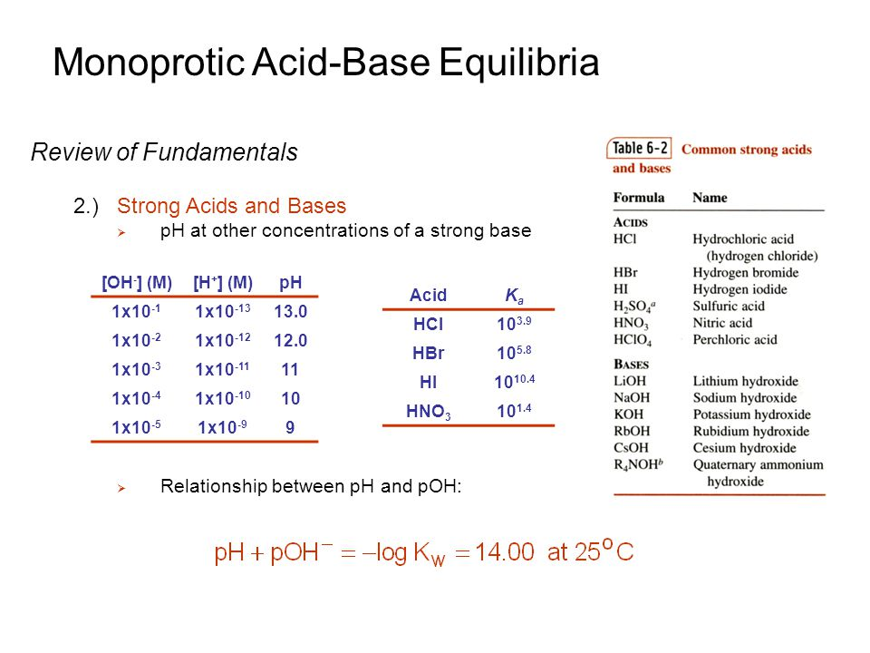 Monoprotic Acid-Base Equilibria Review of Fundamentals 2.)Strong Acids and Bases  pH at other concentrations of a strong base  Relationship between