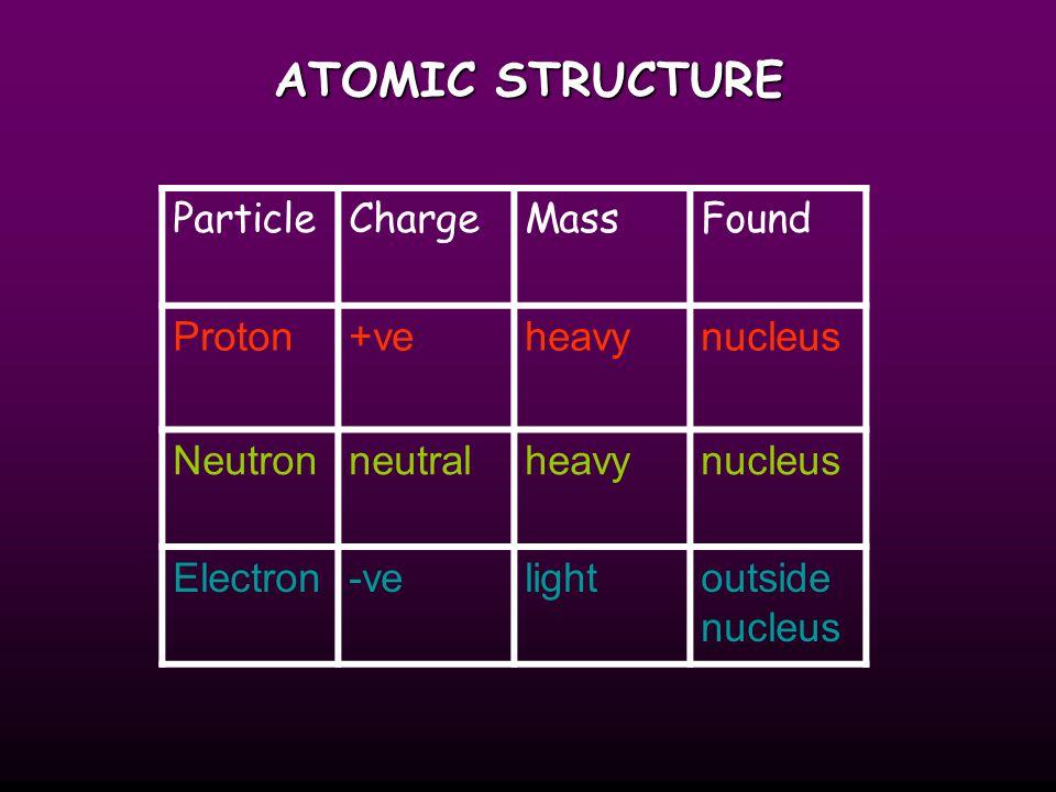 ATOMIC STRUCTURE ParticleChargeMassFound Proton+veheavynucleus Neutronneutralheavynucleus Electron-velightoutside nucleus