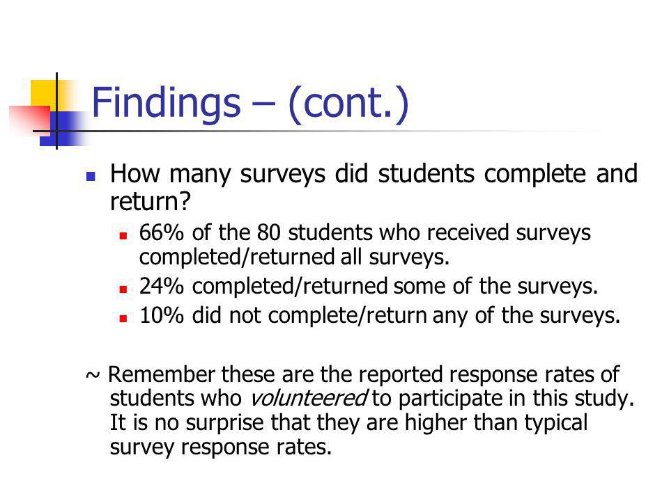 Findings – (cont.) How many surveys did students complete and return.