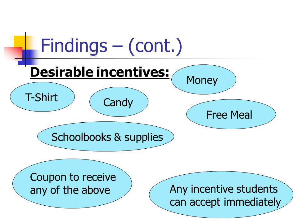 Findings – (cont.) T-ShirtSchoolbooks & suppliesFree MealCandy Desirable incentives: Coupon to receive any of the above Money Any incentive students can accept immediately