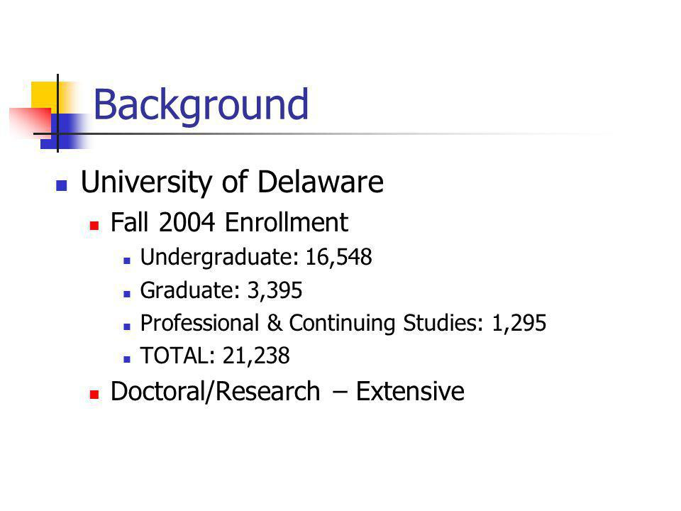 Background University of Delaware Fall 2004 Enrollment Undergraduate: 16,548 Graduate: 3,395 Professional & Continuing Studies: 1,295 TOTAL: 21,238 Doctoral/Research – Extensive
