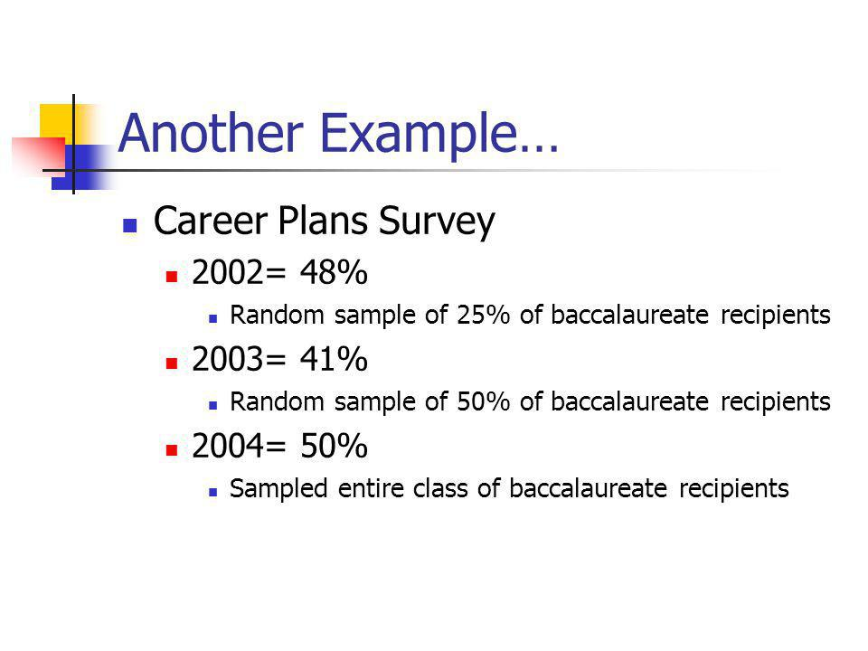 Another Example… Career Plans Survey 2002= 48% Random sample of 25% of baccalaureate recipients 2003= 41% Random sample of 50% of baccalaureate recipients 2004= 50% Sampled entire class of baccalaureate recipients
