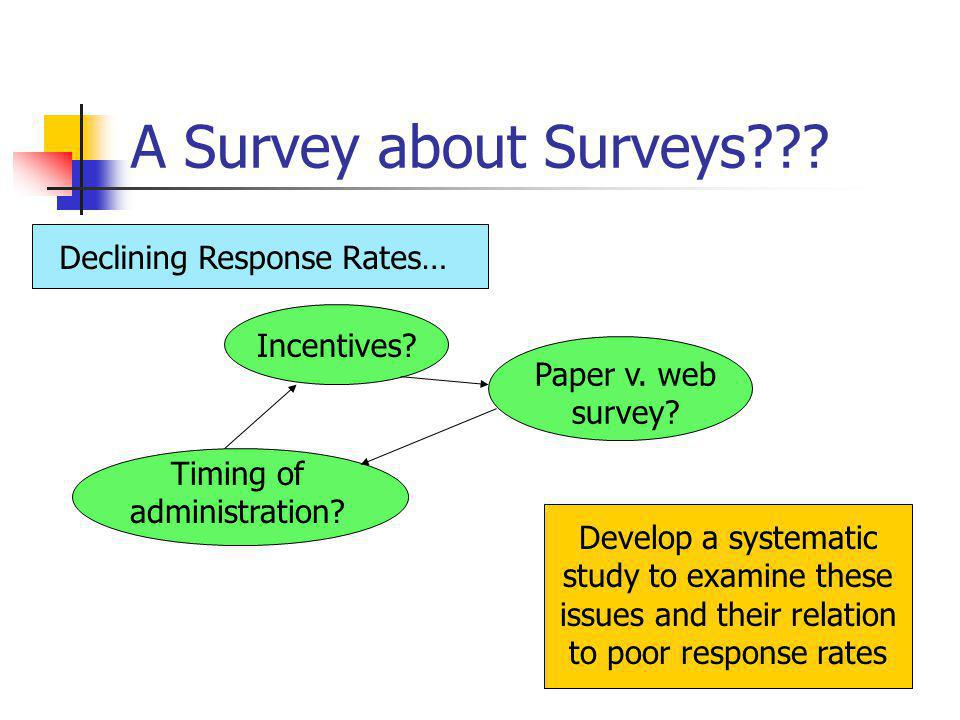 A Survey about Surveys .