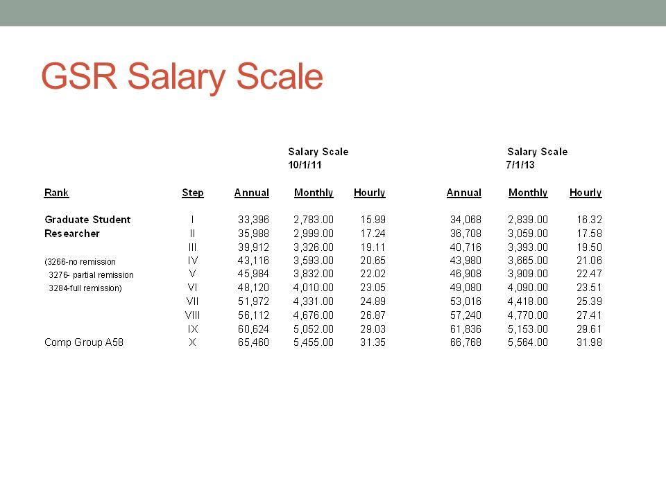 GSR Salary Scale