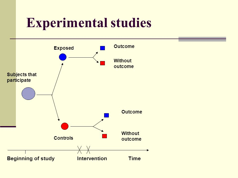 Experimental studies Outcome Subjects that participate Outcome Controls Beginning of study Intervention Time Without outcome Exposed