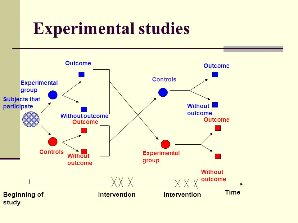 Experimental studies Experimental group Subjects that participate Without outcome Controls Without outcome Outcome Experimental group Outcome Without outcome Outcome Controls Beginning of study Intervention Time