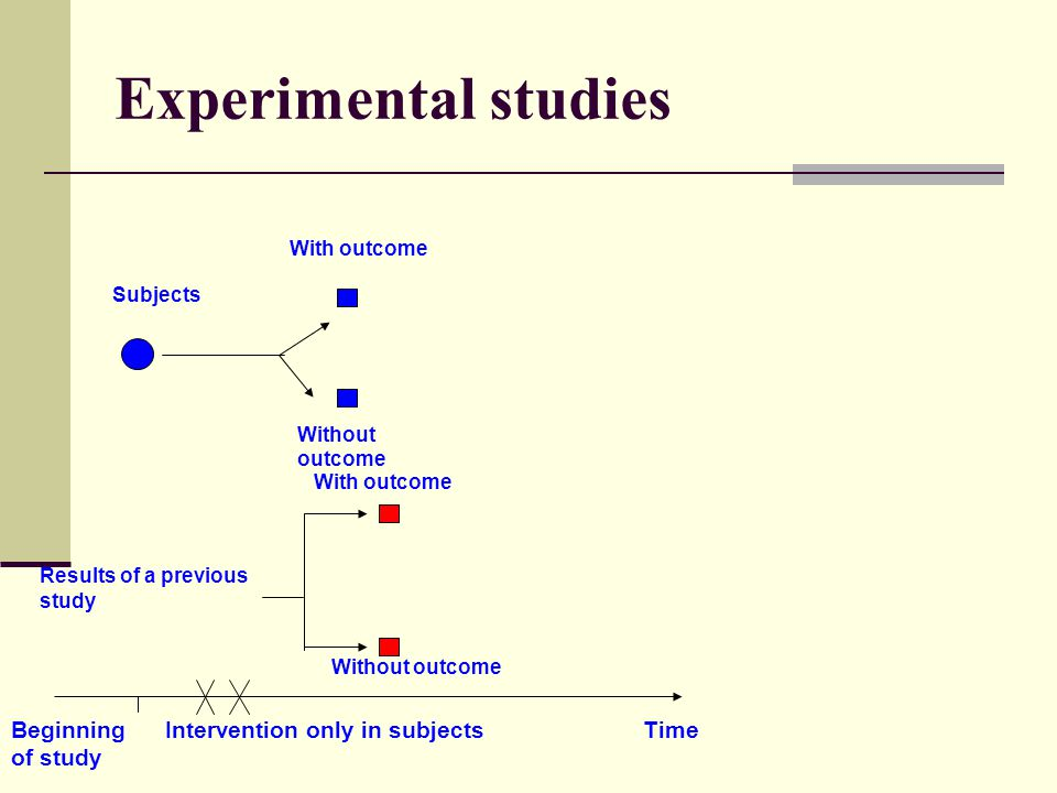 Experimental studies Subjects Without outcome With outcome Results of a previous study Without outcome Beginning Intervention only in subjects Time of study With outcome
