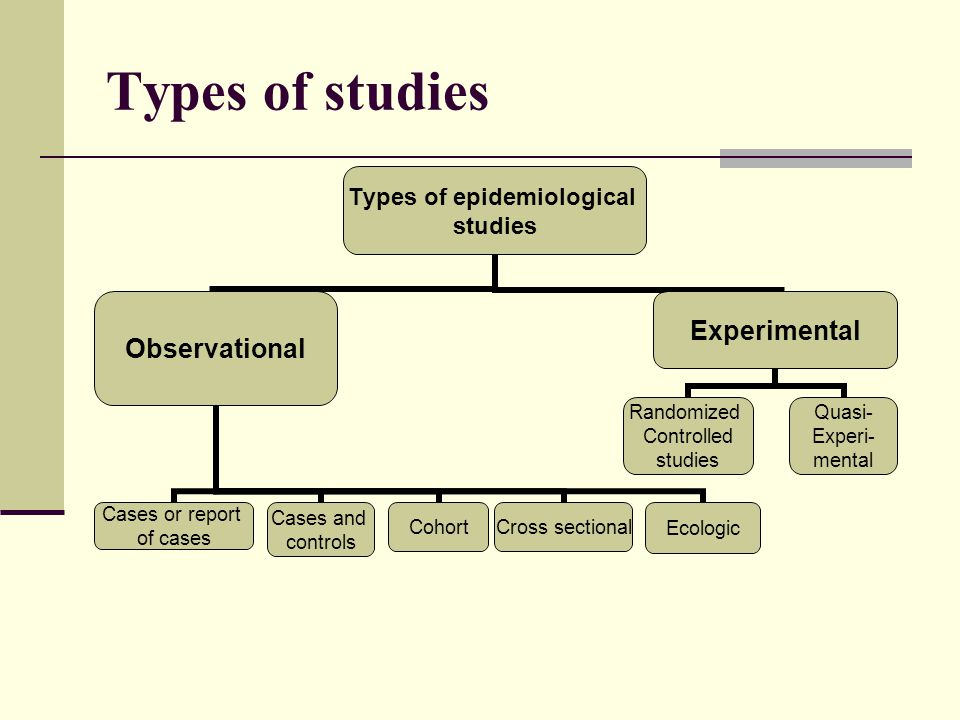 Types of studies Types of epidemiological studies Observational Cases and controls CohortCross sectional Cases or report of cases Ecologic Experimental Quasi- Experi- mental Randomized Controlled studies