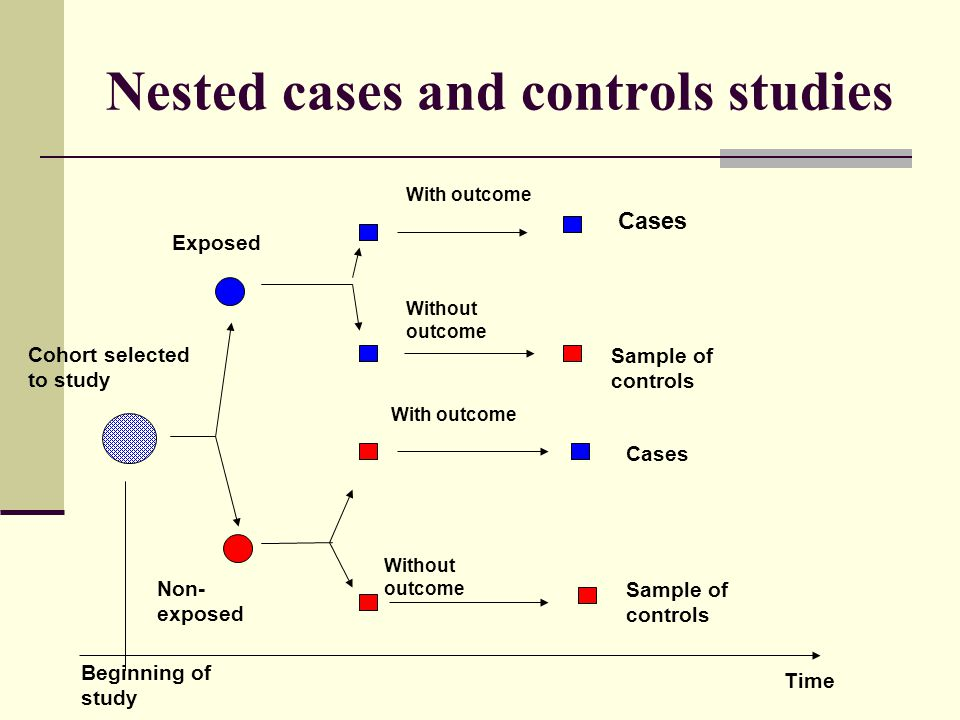 Nested cases and controls studies Cohort selected to study Non- exposed Exposed With outcome Without outcome Cases Sample of controls With outcome Without outcome Cases Sample of controls Beginning of study Time