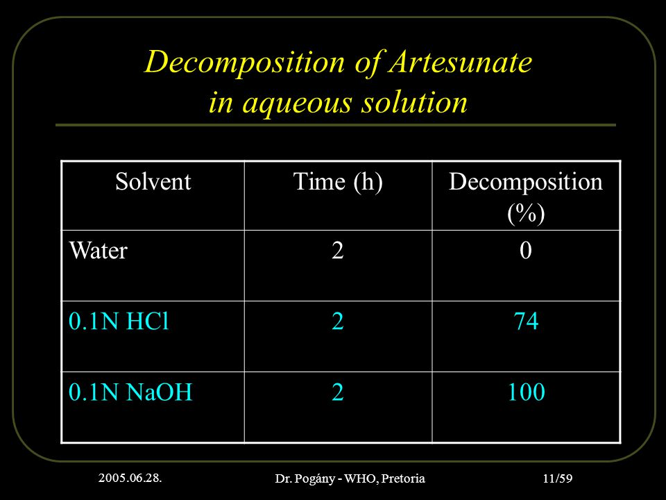 2005.06.28. Dr. Pogány - WHO, Pretoria 11/59 Decomposition of Artesunate in aqueous solution SolventTime (h)Decomposition (%) Water20 0.1N HCl274 0.1N