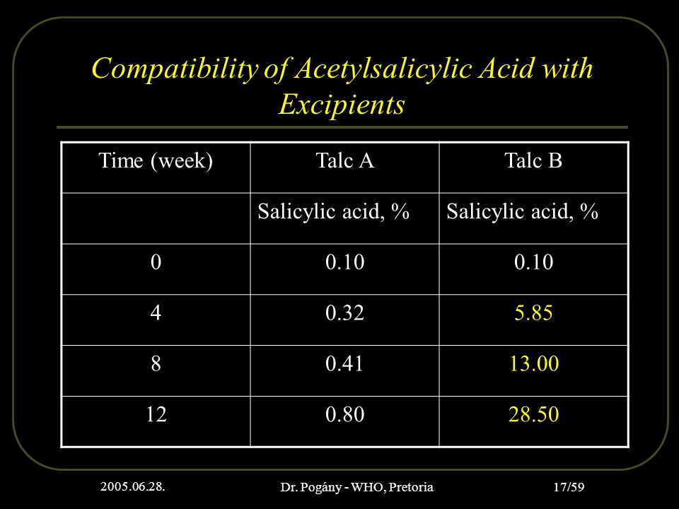 2005.06.28. Dr. Pogány - WHO, Pretoria 17/59 Compatibility of Acetylsalicylic Acid with Excipients Time (week)Talc ATalc B Salicylic acid, % 00.10 40.