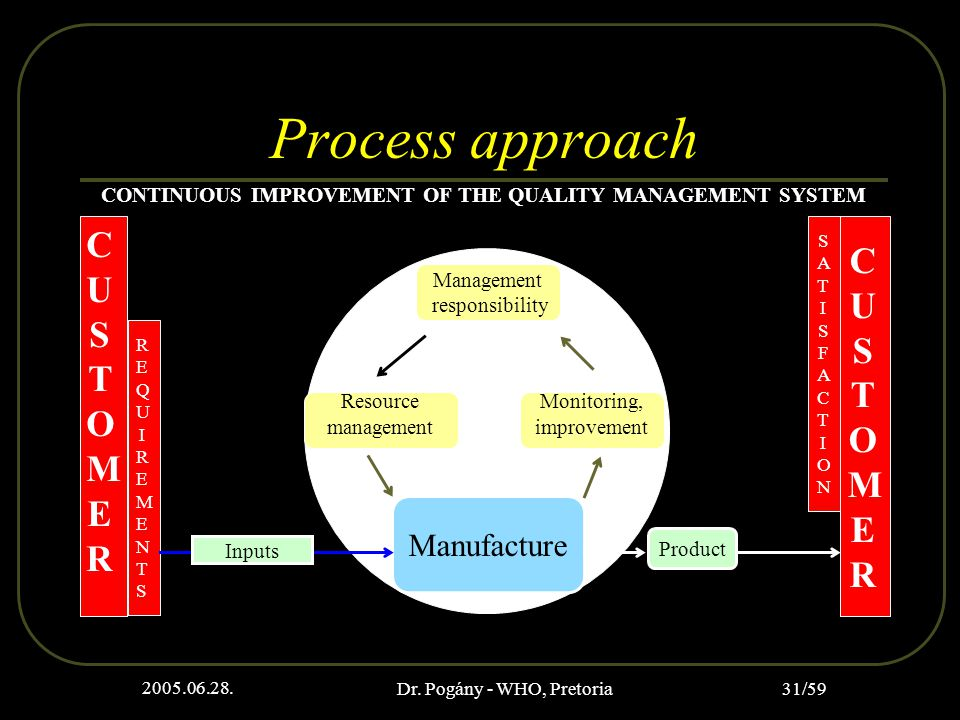 2005.06.28. Dr. Pogány - WHO, Pretoria 31/59 Process approach CONTINUOUS IMPROVEMENT OF THE QUALITY MANAGEMENT SYSTEM CUSTOMERCUSTOMER REQUIREMENTSREQ