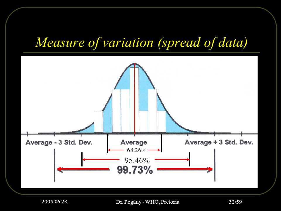 2005.06.28. Dr. Pogány - WHO, Pretoria 32/59 Measure of variation (spread of data) 95.46% 68.26%