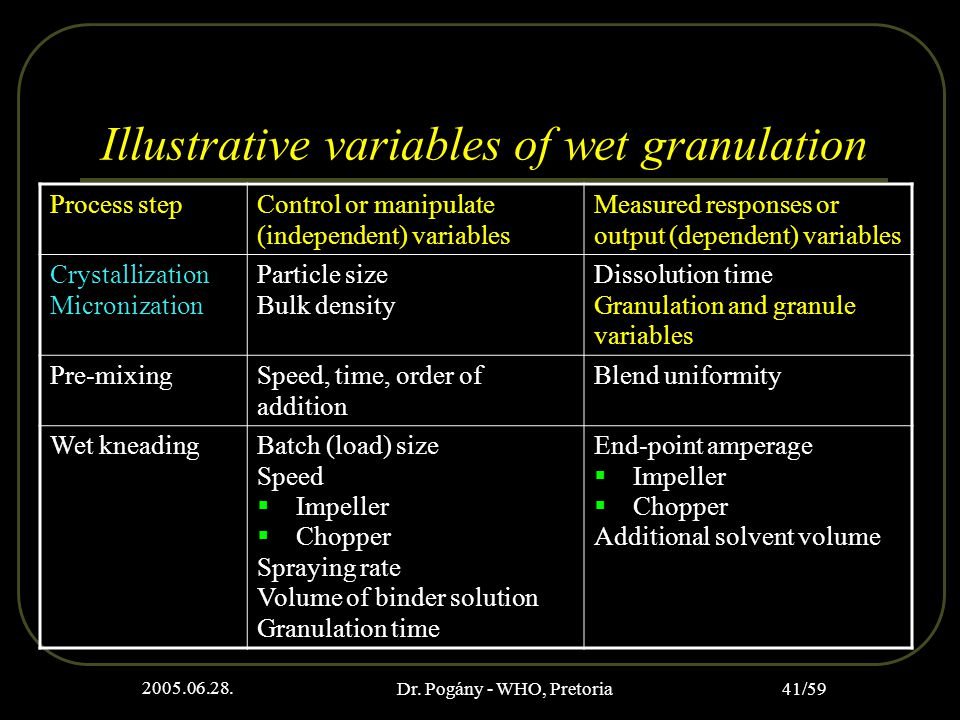 2005.06.28. Dr. Pogány - WHO, Pretoria 41/59 Illustrative variables of wet granulation Process stepControl or manipulate (independent) variables Measu