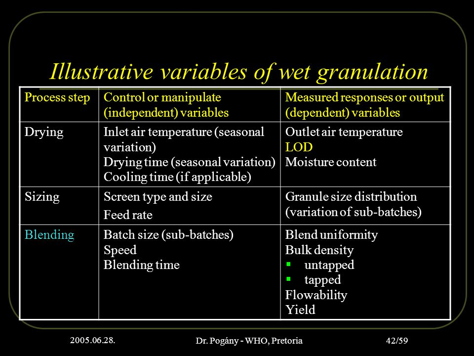 2005.06.28. Dr. Pogány - WHO, Pretoria 42/59 Illustrative variables of wet granulation Process stepControl or manipulate (independent) variables Measu