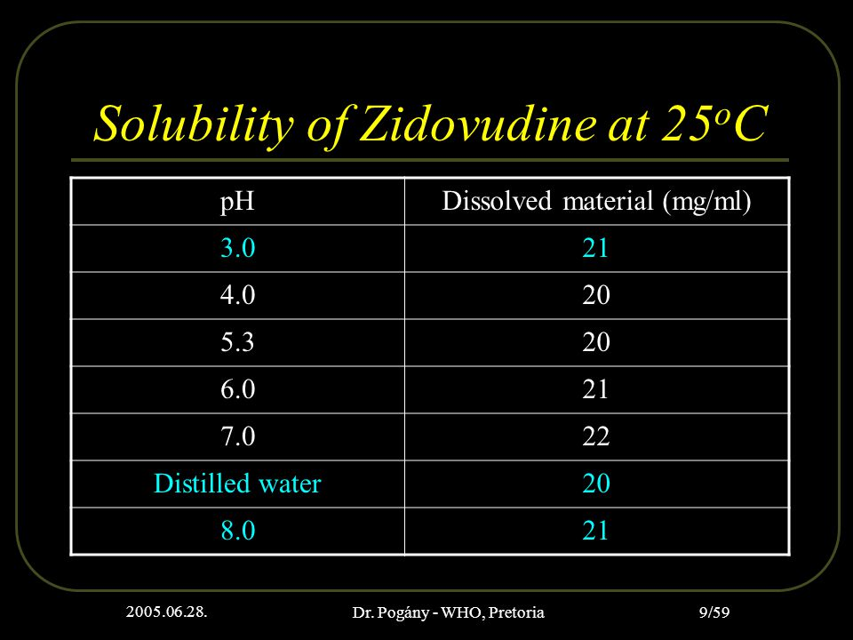 2005.06.28. Dr. Pogány - WHO, Pretoria 9/59 Solubility of Zidovudine at 25 o C pHDissolved material (mg/ml) 3.021 4.020 5.320 6.021 7.022 Distilled wa