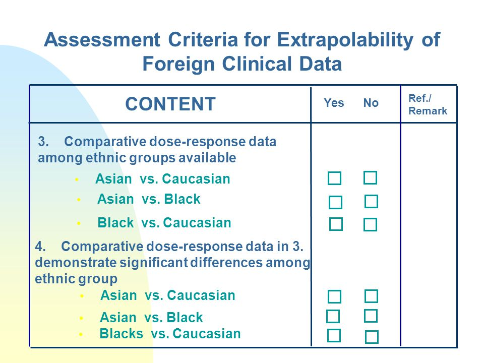 Assessment Criteria for Extrapolability of Foreign Clinical Data Asian vs.