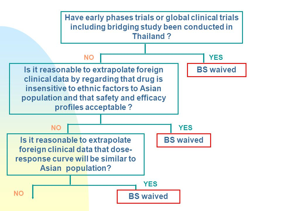 Have early phases trials or global clinical trials including bridging study been conducted in Thailand .