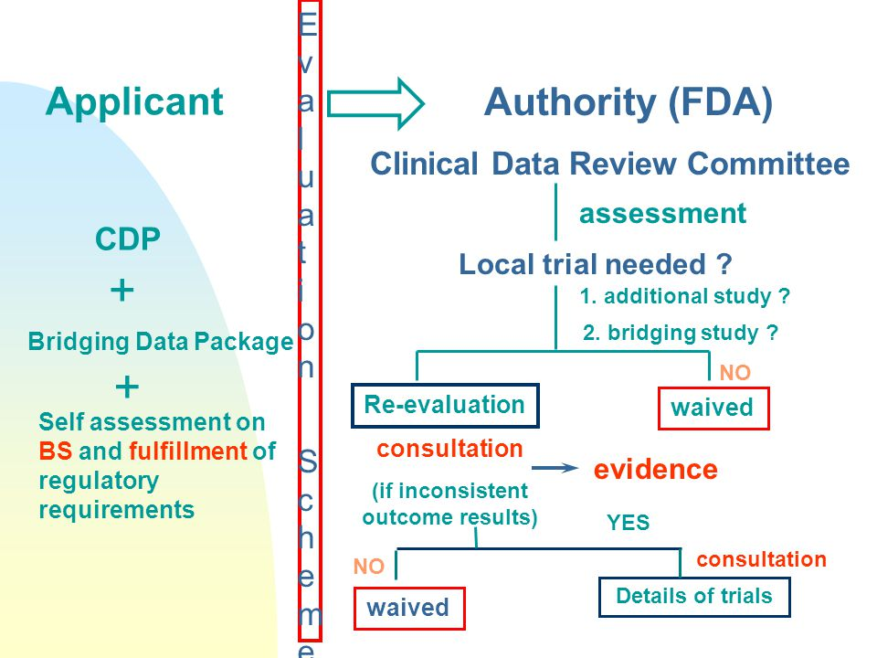 Evaluation SchemeEvaluation Scheme Applicant CDP Bridging Data Package Self assessment on BS and fulfillment of regulatory requirements Clinical Data Review Committee Local trial needed .