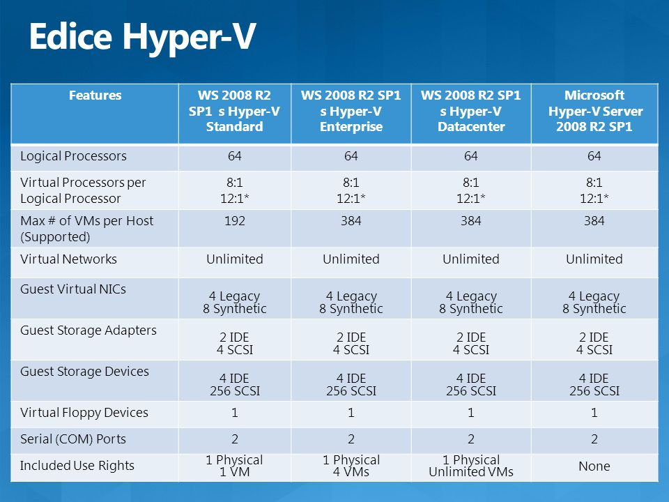 Edice Hyper-V FeaturesWS 2008 R2 SP1 s Hyper-V Standard WS 2008 R2 SP1 s Hyper-V Enterprise WS 2008 R2 SP1 s Hyper-V Datacenter Microsoft Hyper-V Server 2008 R2 SP1 Logical Processors64 Virtual Processors per Logical Processor 8:1 12:1* 8:1 12:1* 8:1 12:1* 8:1 12:1* Max # of VMs per Host (Supported) 192384 Virtual NetworksUnlimited Guest Virtual NICs 4 Legacy 8 Synthetic 4 Legacy 8 Synthetic 4 Legacy 8 Synthetic 4 Legacy 8 Synthetic Guest Storage Adapters 2 IDE 4 SCSI 2 IDE 4 SCSI 2 IDE 4 SCSI 2 IDE 4 SCSI Guest Storage Devices 4 IDE 256 SCSI 4 IDE 256 SCSI 4 IDE 256 SCSI 4 IDE 256 SCSI Virtual Floppy Devices1111 Serial (COM) Ports2222 Included Use Rights 1 Physical 1 VM 1 Physical 4 VMs 1 Physical Unlimited VMs None