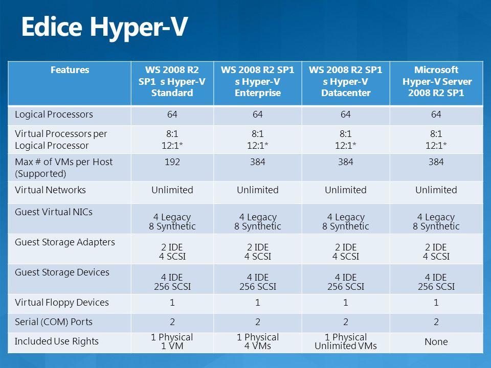 Edice Hyper-V FeaturesWS 2008 R2 SP1 s Hyper-V Standard WS 2008 R2 SP1 s Hyper-V Enterprise WS 2008 R2 SP1 s Hyper-V Datacenter Microsoft Hyper-V Serv