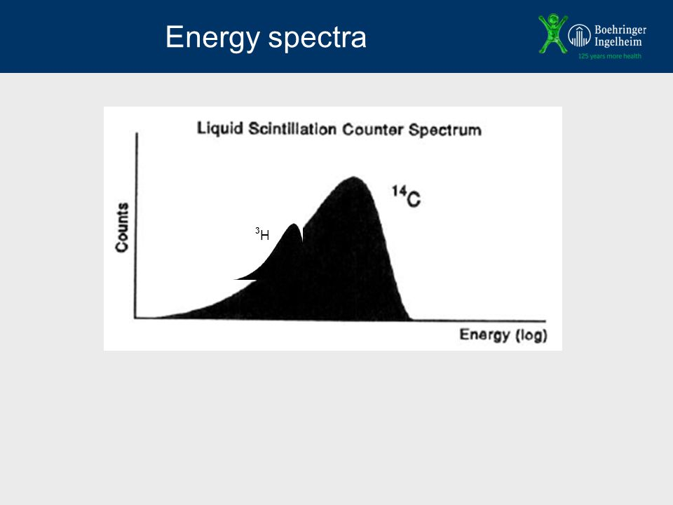 Energy spectra 3H3H