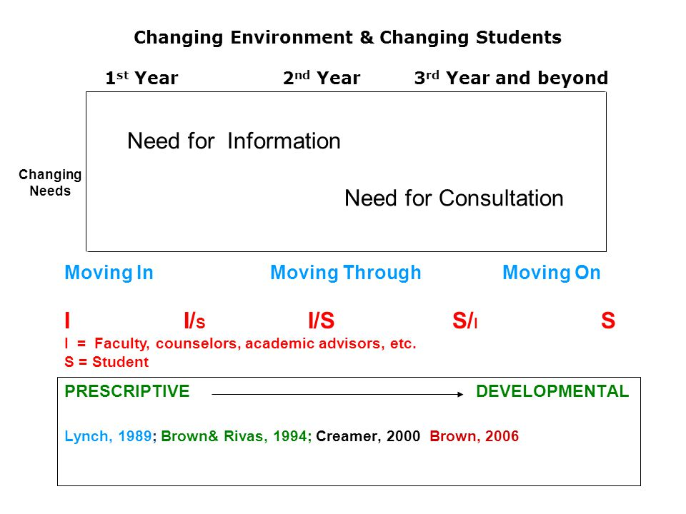 Changing Environment & Changing Students 1 st Year 2 nd Year 3 rd Year and beyond PRESCRIPTIVE DEVELOPMENTAL Lynch, 1989; Brown& Rivas, 1994; Creamer, 2000; Brown, 2006 Need for Information Need for Consultation Changing Needs Moving InMoving Through Moving On I I/ S I/S S/ I S I = Faculty, counselors, academic advisors, etc.