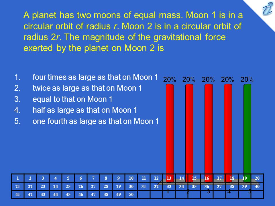A planet has two moons of equal mass. Moon 1 is in a circular orbit of radius r. Moon 2 is in a circular orbit of radius 2r. The magnitude of the grav