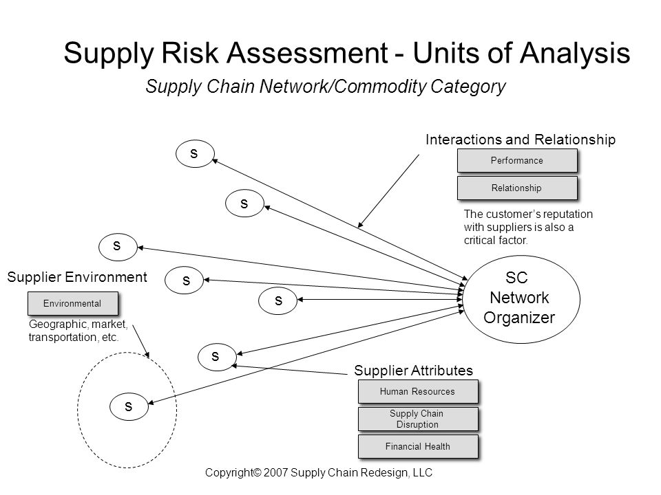 s s s s s s s SC Network Organizer Interactions and Relationship Supplier Attributes Supplier Environment Supply Chain Network/Commodity Category Supply Risk Assessment - Units of Analysis Copyright© 2007 Supply Chain Redesign, LLC Performance Human Resources Supply Chain Disruption Supply Chain Disruption Financial Health Relationship Environmental The customer's reputation with suppliers is also a critical factor.