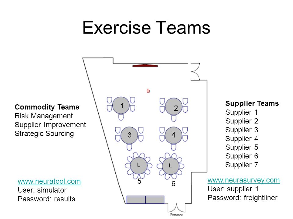 Exercise Teams Commodity Teams Risk Management Supplier Improvement Strategic Sourcing Supplier Teams Supplier 1 Supplier 2 Supplier 3 Supplier 4 Supplier 5 Supplier 6 Supplier 7   User: supplier 1 Password: freightliner   User: simulator Password: results