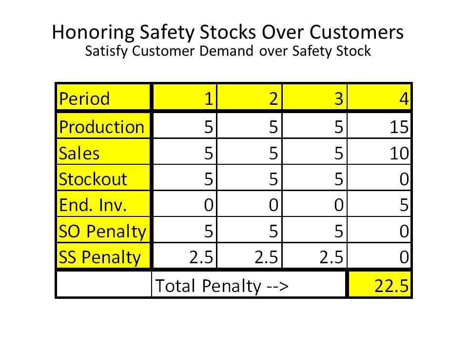 Honoring Safety Stocks Over Customers Satisfy Customer Demand over Safety Stock