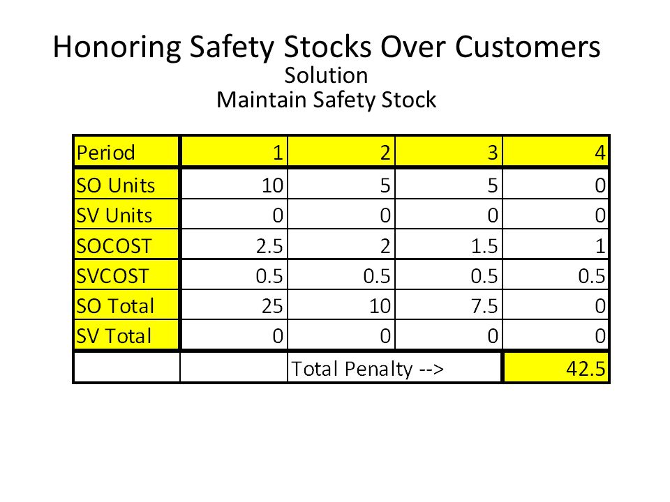 Honoring Safety Stocks Over Customers Solution Maintain Safety Stock