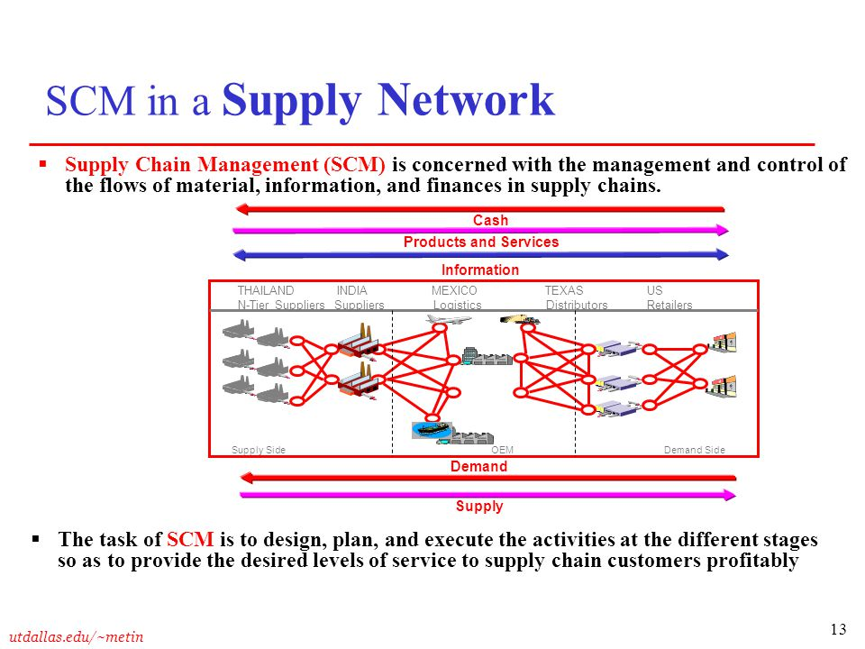 13 utdallas.edu/~metin SCM in a Supply Network  Supply Chain Management (SCM) is concerned with the management and control of the flows of material,