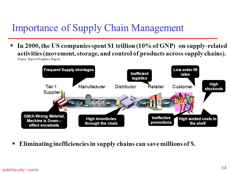 14 utdallas.edu/~metin Importance of Supply Chain Management  In 2000, the US companies spent $1 trillion (10% of GNP) on supply-related activities (