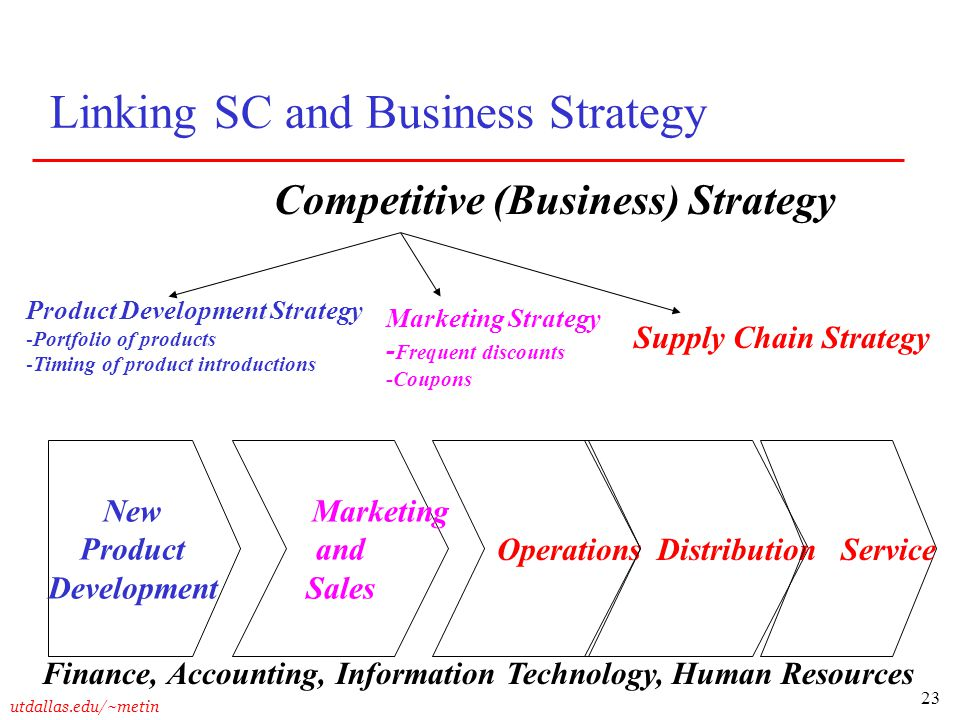 23 utdallas.edu/~metin Linking SC and Business Strategy New Product Development Marketing and Sales Operations Distribution Service Finance, Accountin