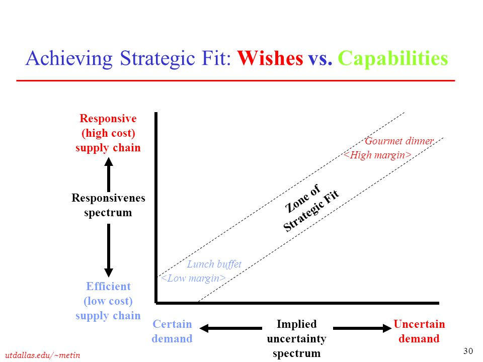 30 utdallas.edu/~metin Achieving Strategic Fit: Wishes vs. Capabilities Implied uncertainty spectrum Responsive (high cost) supply chain Efficient (lo