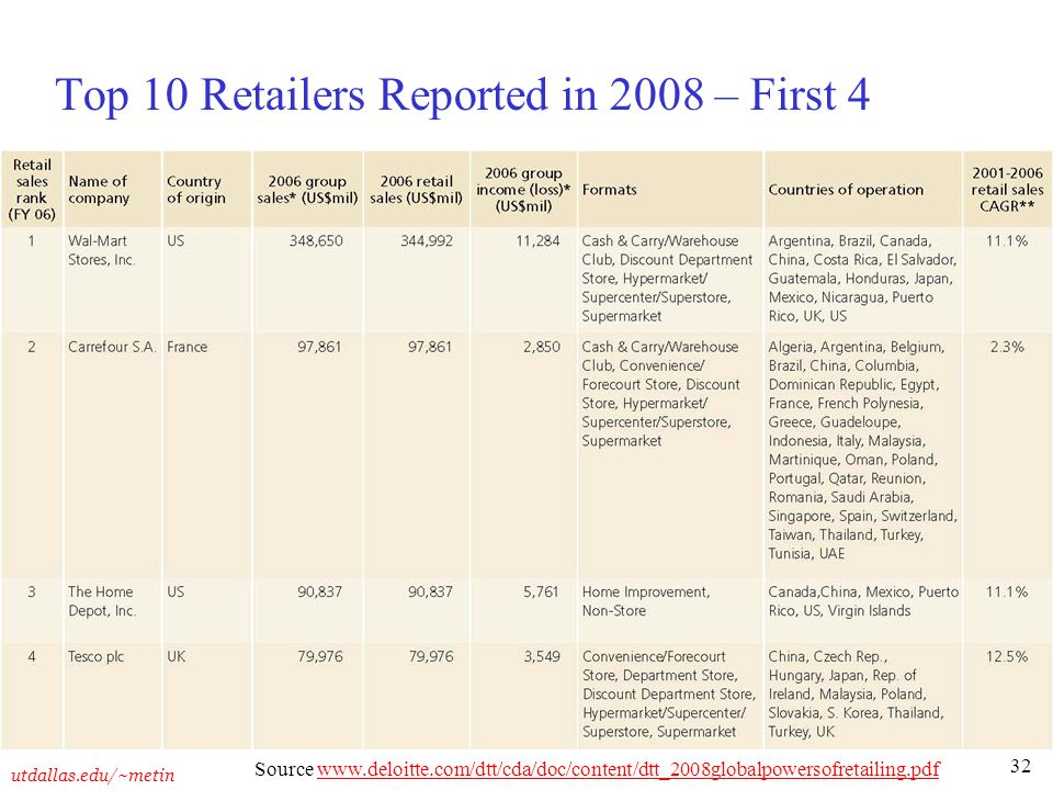 32 utdallas.edu/~metin Top 10 Retailers Reported in 2008 – First 4 Source www.deloitte.com/dtt/cda/doc/content/dtt_2008globalpowersofretailing.pdfwww.