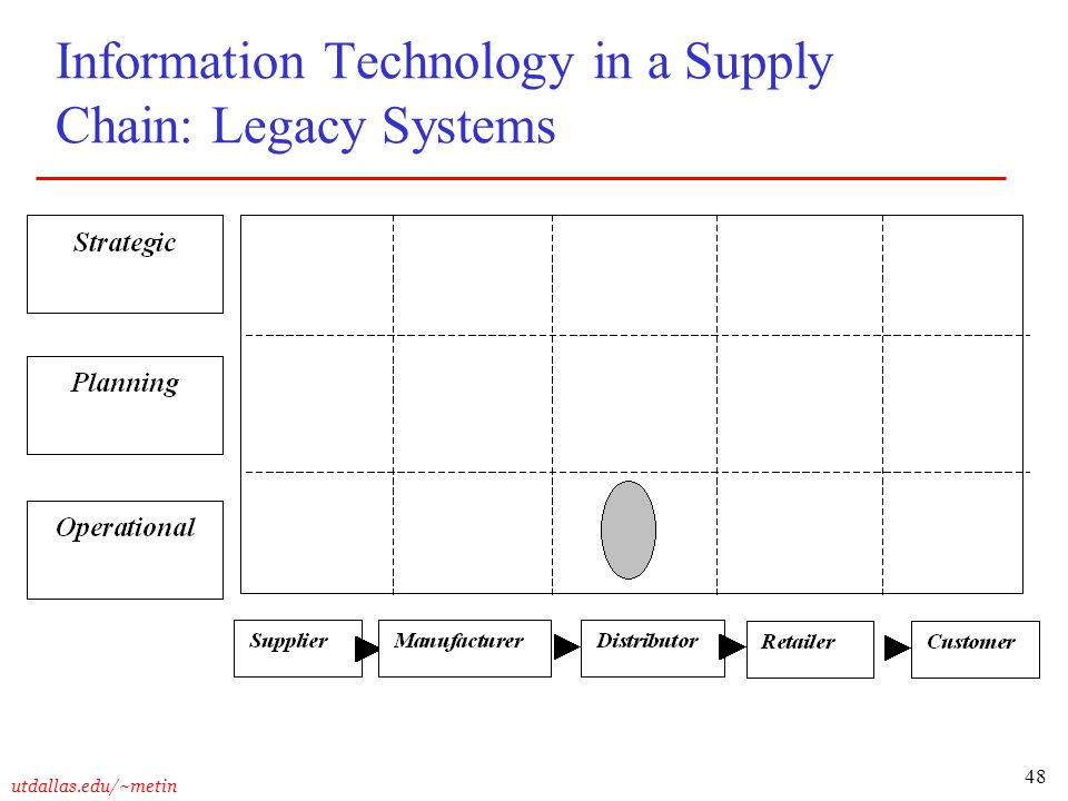 48 utdallas.edu/~metin Information Technology in a Supply Chain: Legacy Systems