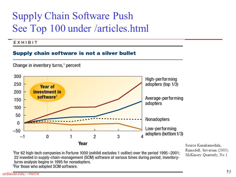 53 utdallas.edu/~metin Supply Chain Software Push See Top 100 under /articles.html Source Kanakamedala, Ramsdell, Srivatsan (2003). McKinsey Quarterly