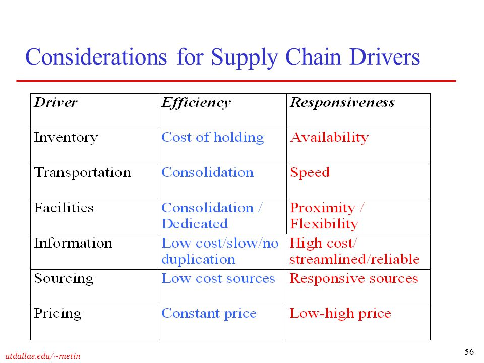 56 utdallas.edu/~metin Considerations for Supply Chain Drivers