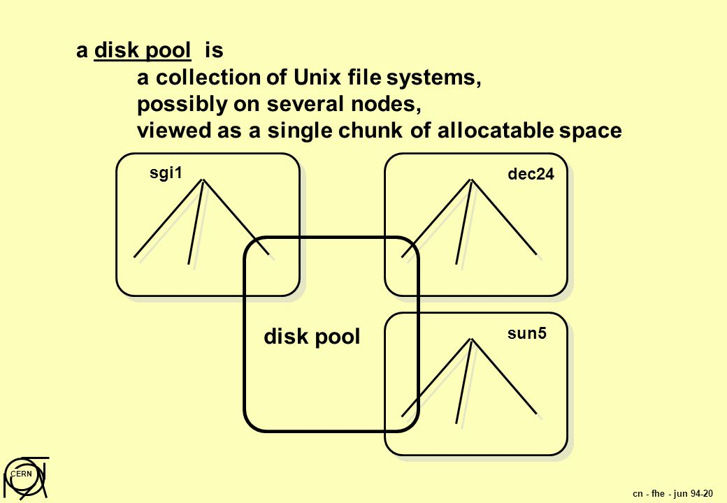 cn - fhe - jun 94-20 CERN sgi1 dec24 sun5 disk pool a disk pool is a collection of Unix file systems, possibly on several nodes, viewed as a single chunk of allocatable space