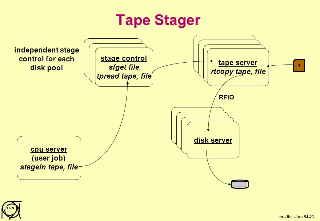 cn - fhe - jun 94-23 CERN Tape Stager tape server rtcopy tape, file disk server stage control sfget file tpread tape, file cpu server (user job) stagein tape, file RFIO independent stage control for each disk pool