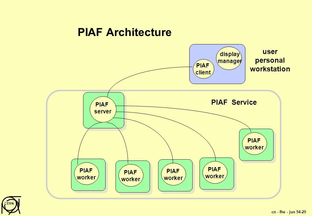 cn - fhe - jun 94-29 CERN PIAF worker PIAF Architecture PIAF client display manager PIAF server PIAF worker PIAF worker PIAF worker PIAF worker user personal workstation PIAF Service